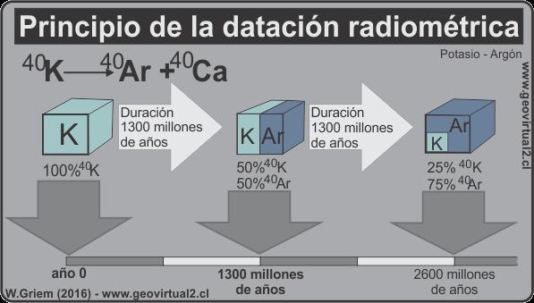 Datacion radiometrica yahoo dating